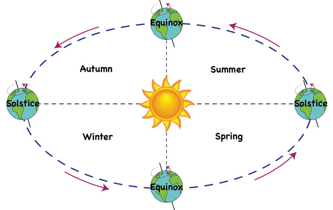 The Sun and Four Seasons